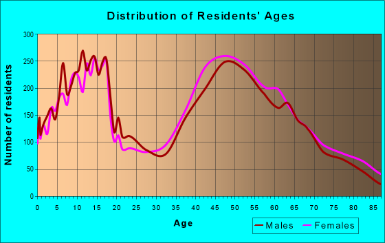 Age and Sex of Residents in zip code 21146