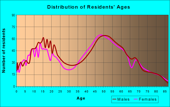 Age and Sex of Residents in zip code 21154