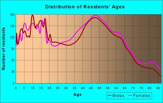 Age and Sex of Residents in zip code 21158