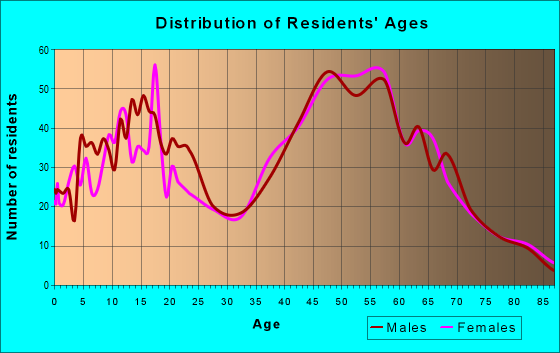 Age and Sex of Residents in zip code 21161