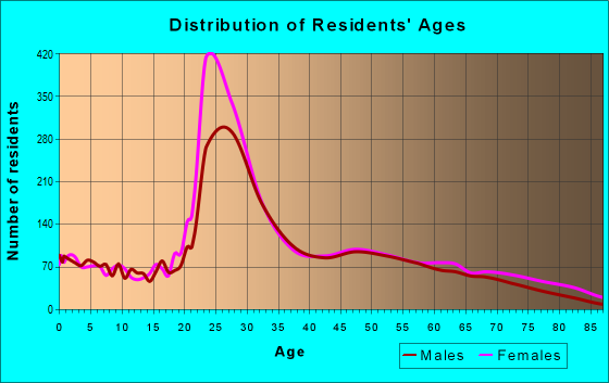 Age and Sex of Residents in zip code 21201