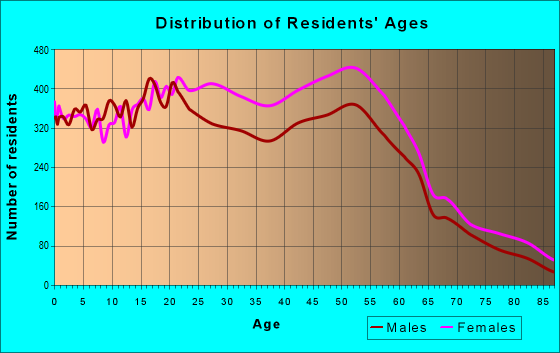 Age and Sex of Residents in zip code 21206