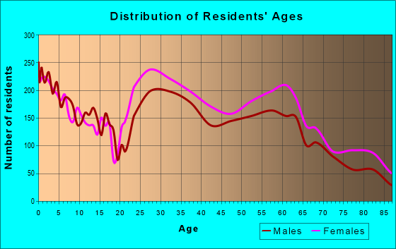 Age and Sex of Residents in zip code 21209