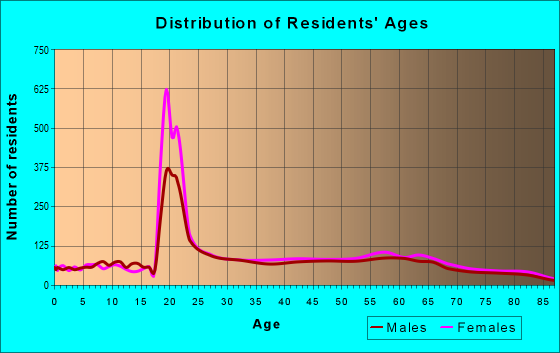 Age and Sex of Residents in zip code 21210