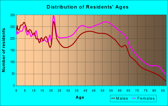 Age and Sex of Residents in zip code 21212