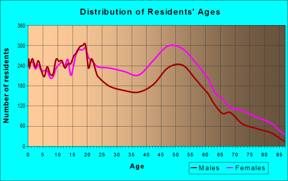 Age and Sex of Residents in zip code 21213