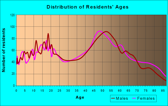 Age and Sex of Residents in zip code 21219