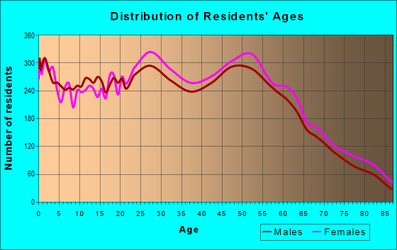 Age and Sex of Residents in zip code 21220