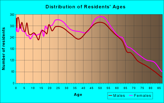 Age and Sex of Residents in zip code 21221