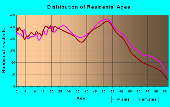 Age and Sex of Residents in zip code 21222