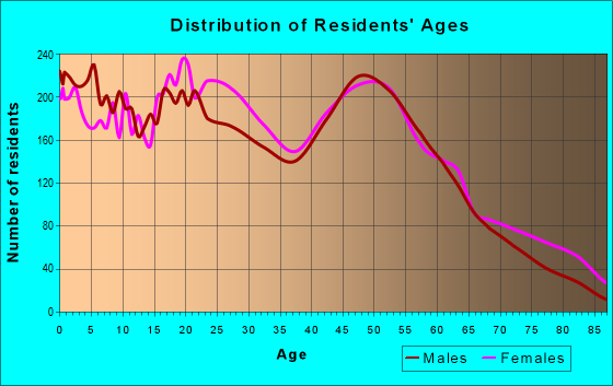 Age and Sex of Residents in zip code 21223