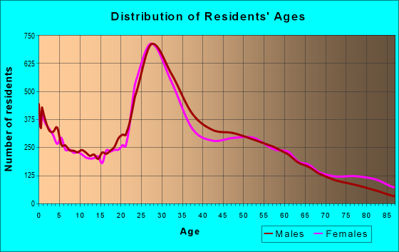 Age and Sex of Residents in zip code 21224
