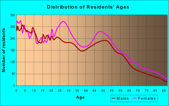 Age and Sex of Residents in zip code 21225