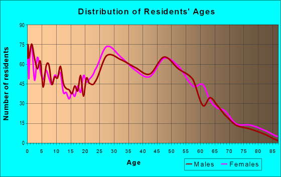 Age and Sex of Residents in zip code 21226