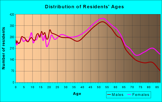 Age and Sex of Residents in zip code 21228