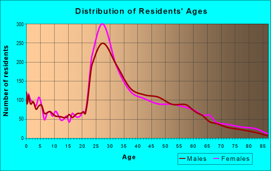 Age and Sex of Residents in zip code 21231