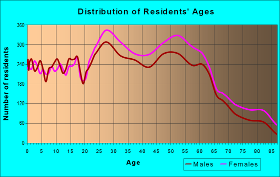 Age and Sex of Residents in zip code 21236
