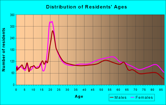 Age and Sex of Residents in zip code 21286