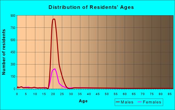 Age and Sex of Residents in zip code 21402