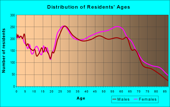 Age and Sex of Residents in zip code 21403