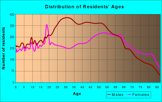 Age and Sex of Residents in zip code 21502