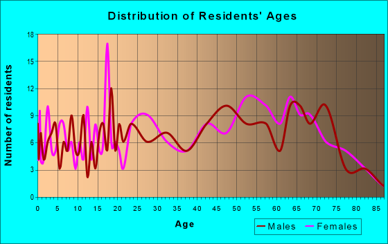 Age and Sex of Residents in zip code 21521