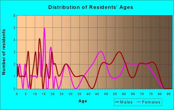 Age and Sex of Residents in zip code 21523