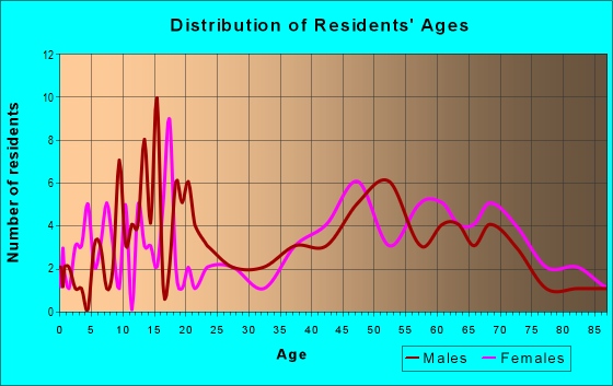 Age and Sex of Residents in zip code 21529