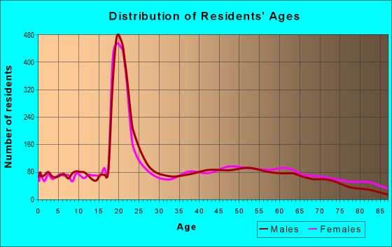 Age and Sex of Residents in zip code 21532