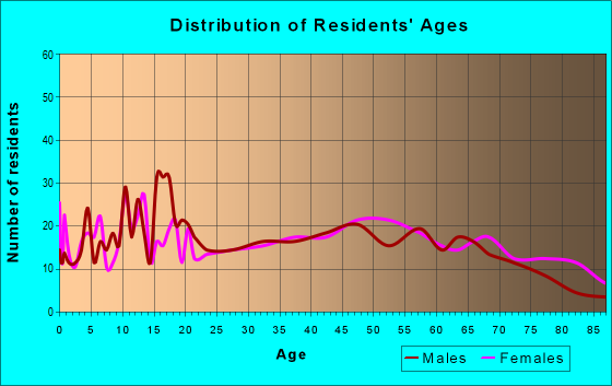 Age and Sex of Residents in zip code 21539
