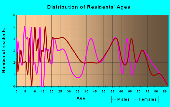 Age and Sex of Residents in zip code 21542