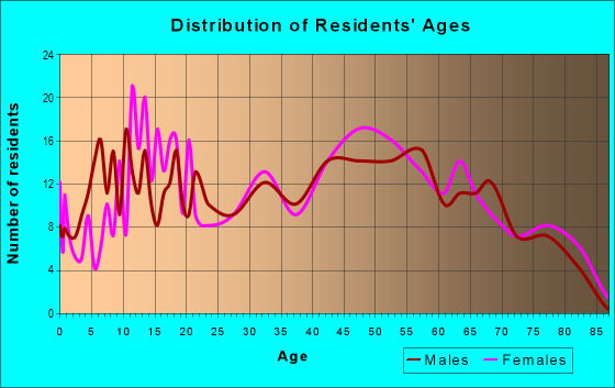Age and Sex of Residents in zip code 21545
