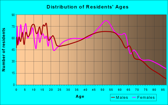 Age and Sex of Residents in zip code 21629