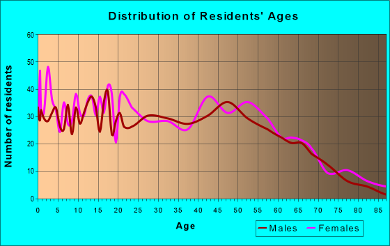 Age and Sex of Residents in zip code 21639
