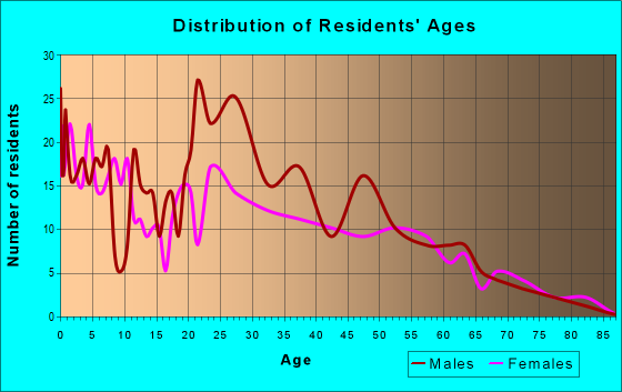 Age and Sex of Residents in zip code 21649