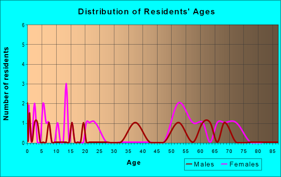 Age and Sex of Residents in zip code 21653
