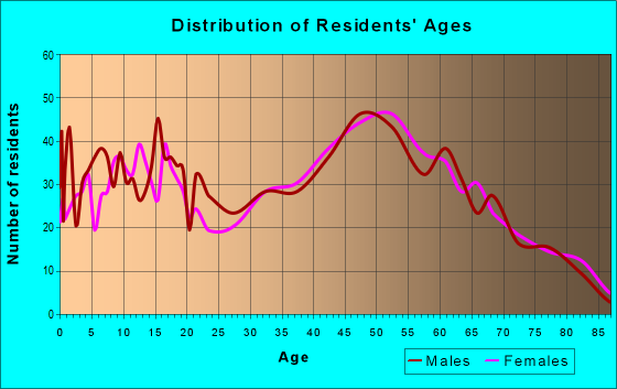 Age and Sex of Residents in zip code 21655