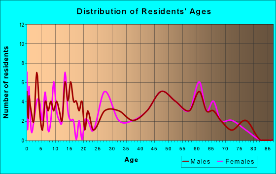 Age and Sex of Residents in zip code 21664