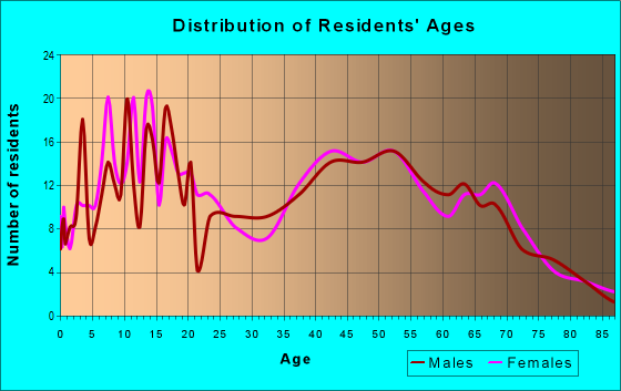 Age and Sex of Residents in zip code 21668
