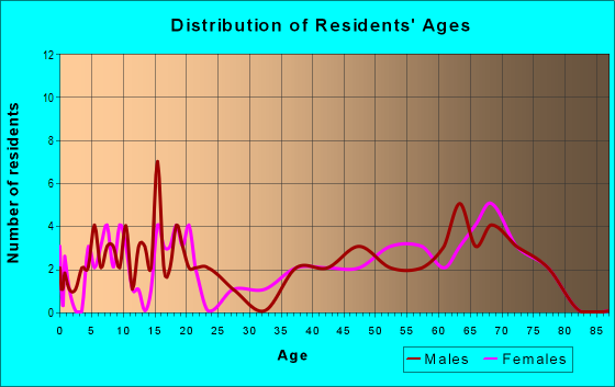 Age and Sex of Residents in zip code 21677