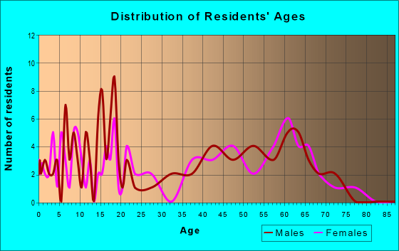 Age and Sex of Residents in zip code 21679