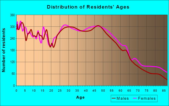 Age and Sex of Residents in zip code 21702