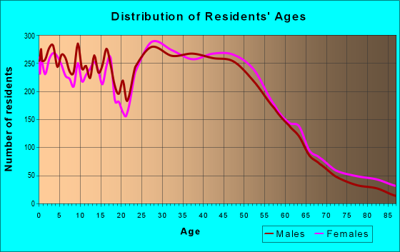 Age and Sex of Residents in zip code 21703