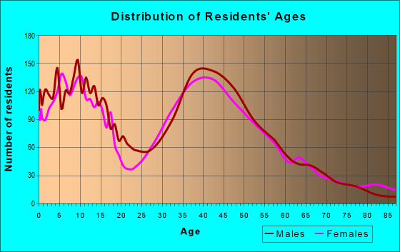 Age and Sex of Residents in zip code 21704