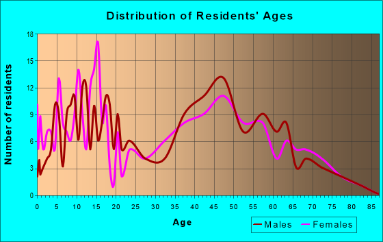 Age and Sex of Residents in zip code 21733