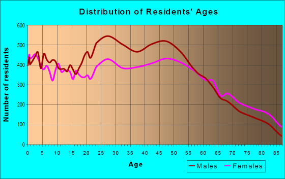 Age and Sex of Residents in zip code 21740