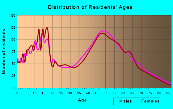 Age and Sex of Residents in zip code 21769