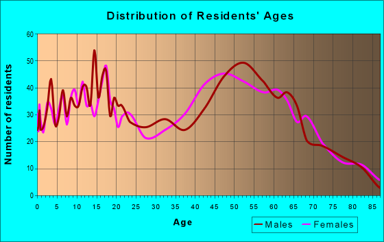 Age and Sex of Residents in zip code 21791