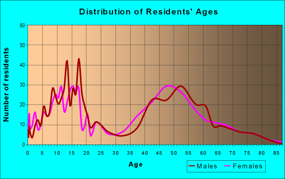 Age and Sex of Residents in zip code 21794