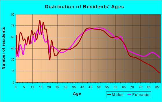 Age and Sex of Residents in zip code 21795